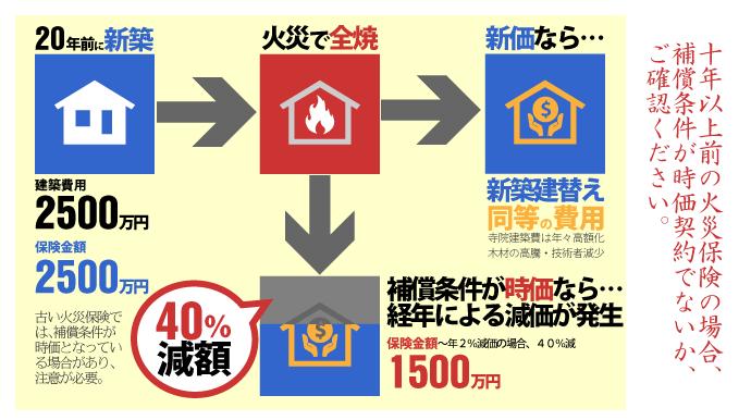 火災保険、時価契約に注意
